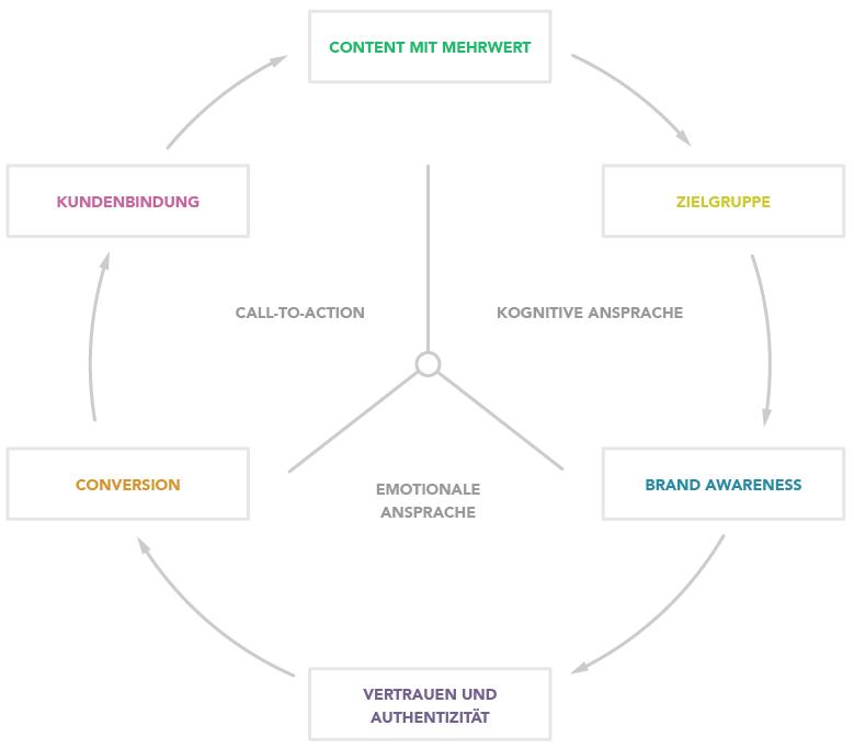 Der AIDA-Kreislauf im Content Marketing