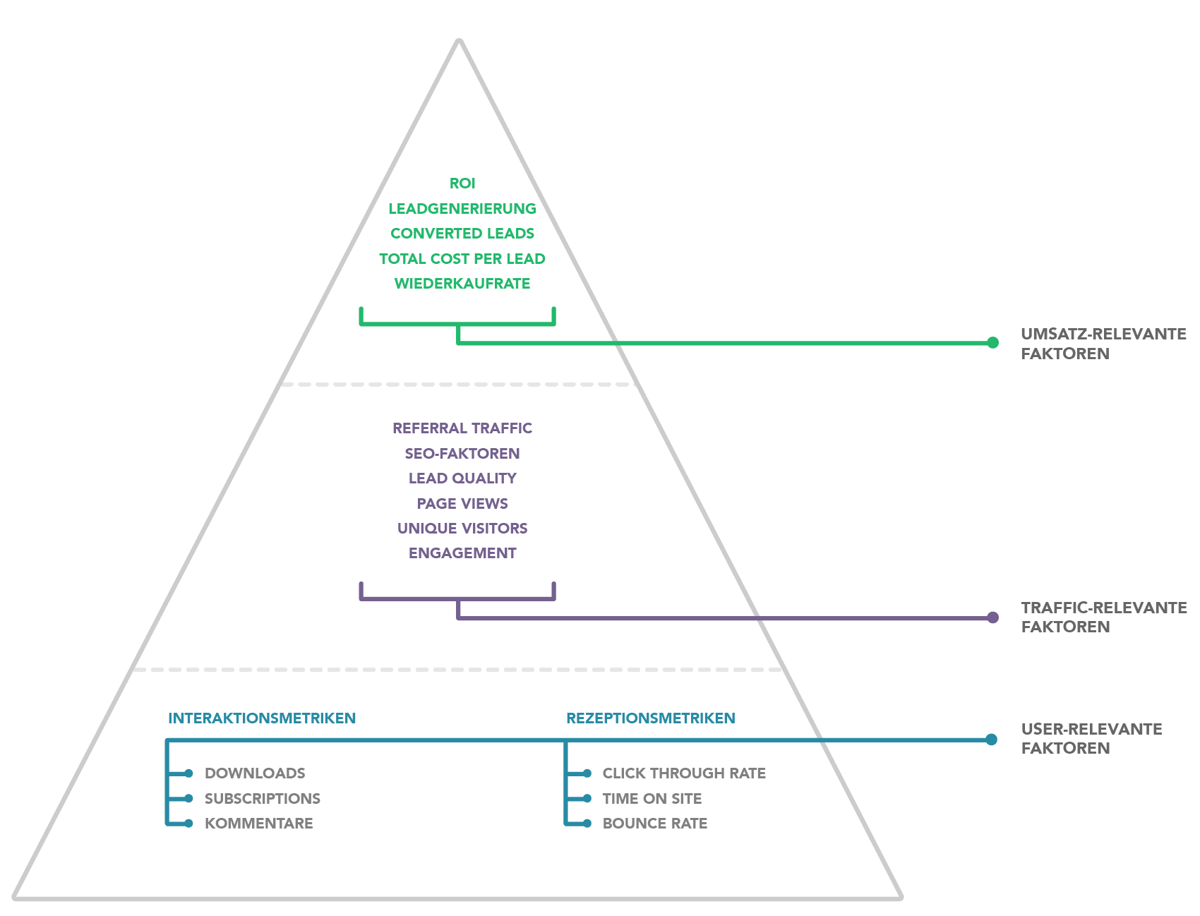 Die Content Performance-Pyramide