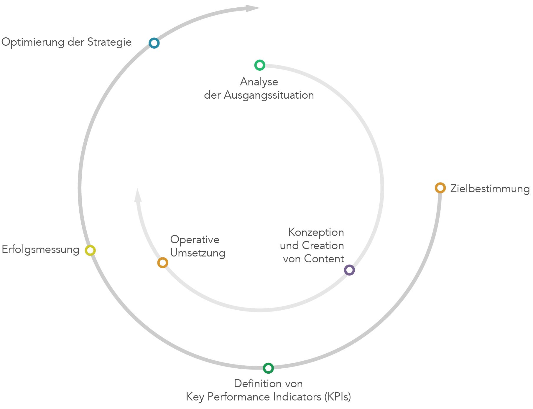 Conversion Optimierung Strategie