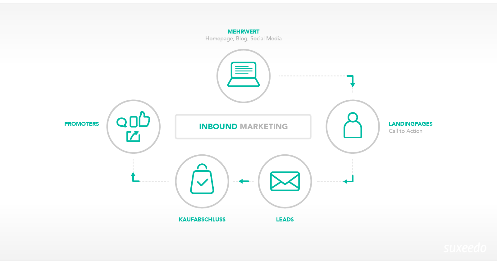Inbound Marketing Zyklus