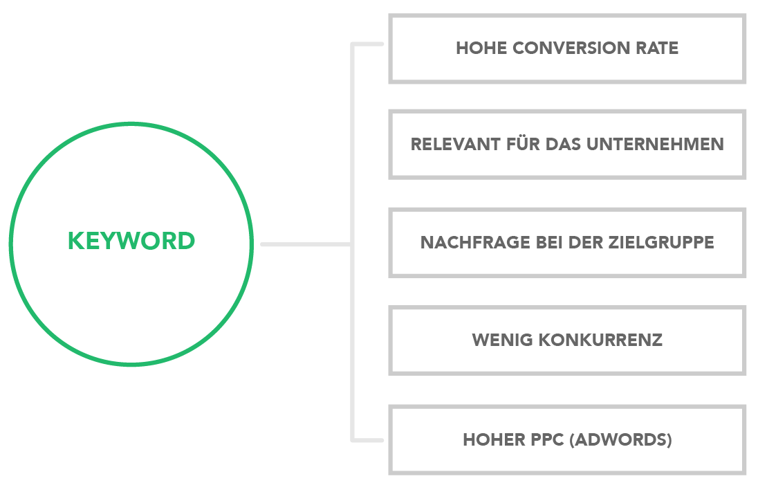 Keyword Analyse Content