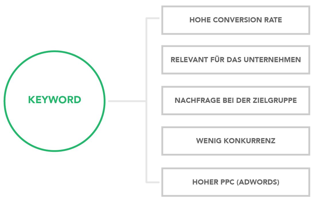 Keyword-Recherche auf mehreren Ebenen