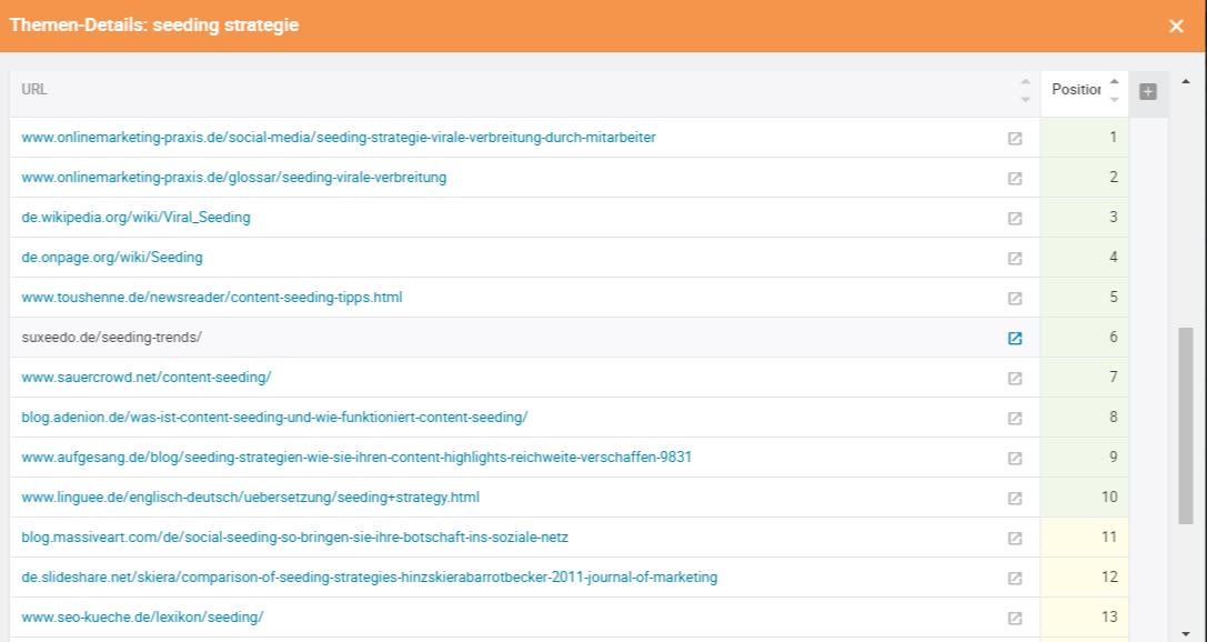 Moderner SEO Content Ranking Liste