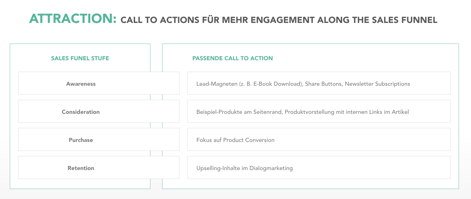 Moderner SEO Content Attraction