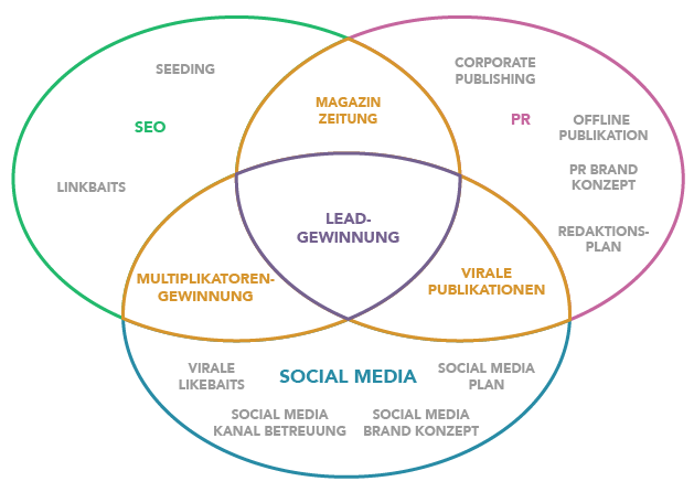 Content Marketing SEO PR Social Media