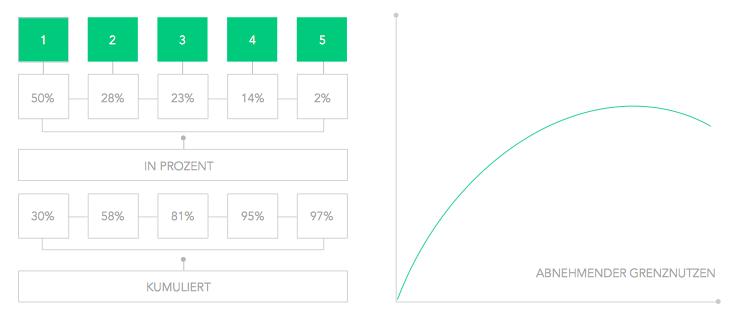 Seeding Performance Ergebnisse