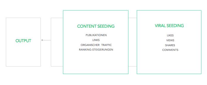 Seeding Output