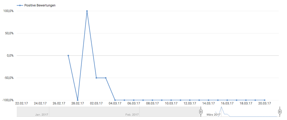 Video SEO Youtube Keyword Recherche