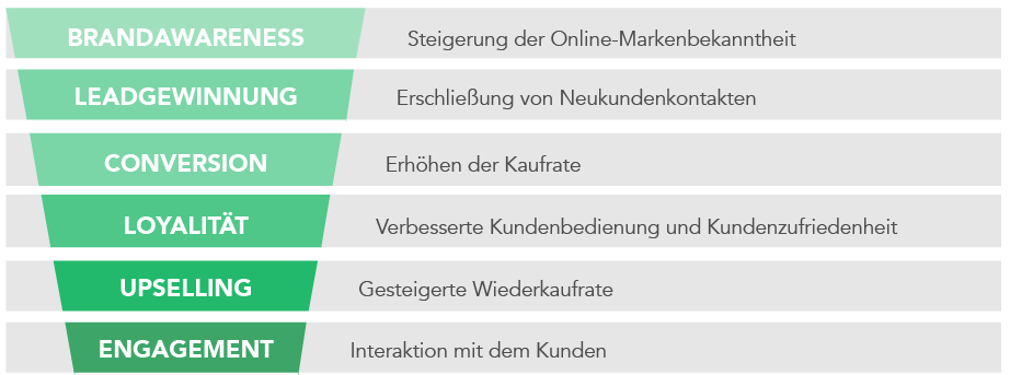 Content Marketing Funnel Schritte