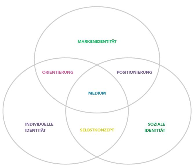 Storytelling Marketing Identität