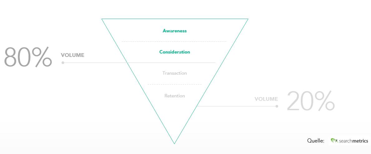 Conversion Optimierung Search Funnel Prozente