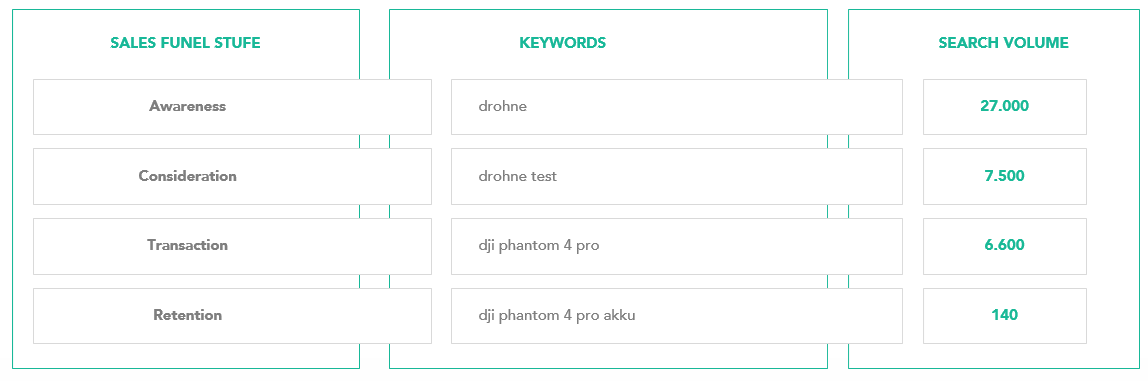Conversion Optimierung Search Funnel