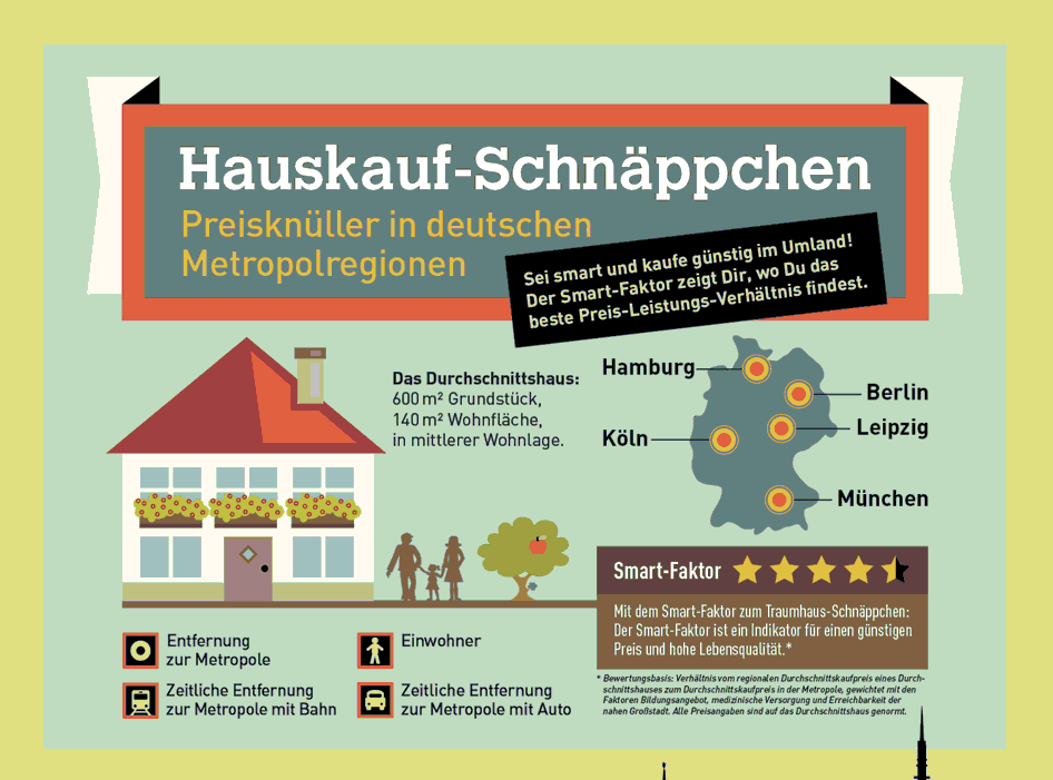 Infografik Beispiel Marketing