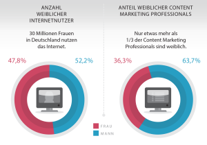 Anteil weiblicher Professionals im Marketing