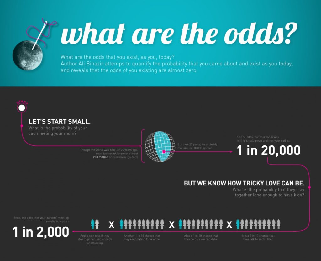 Infografik intreressant Social
