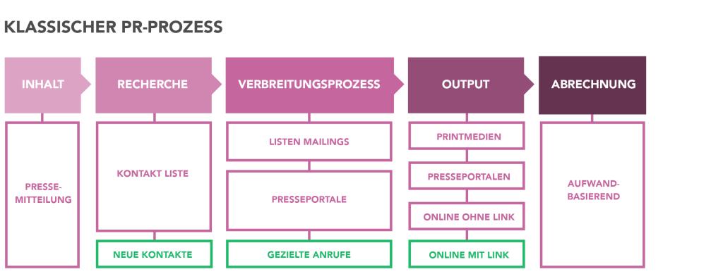 PR Prozess klassisch