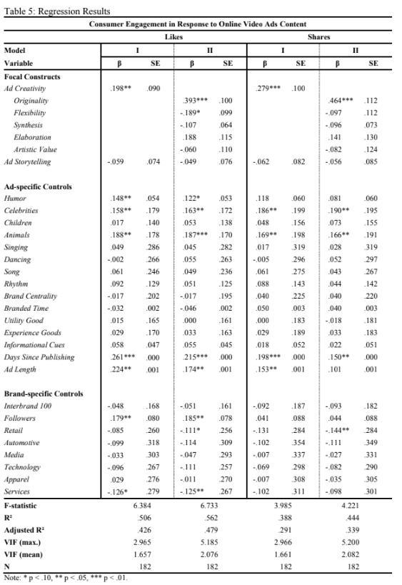 Statistik über das Response-Verhalten auf Video Ad Content, gemessen in den Variablen Likes und Shares