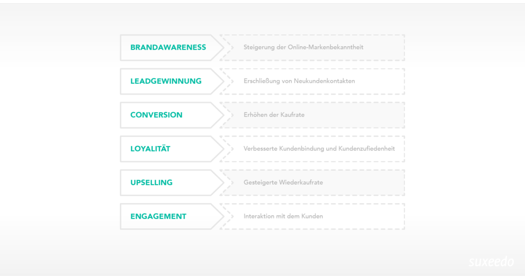 Abbildung der Phasen des Content Marketing Funnels