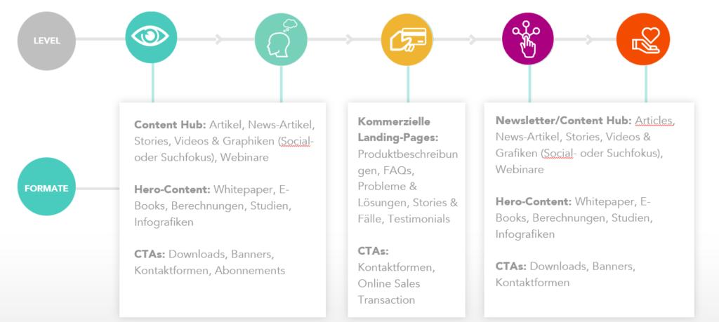grafische Darstellung der Customer Journey mit passenden Maßnahmen je Phase