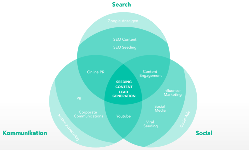 Verzahnung von Kommunikation, Social und Search i, Content Marketing