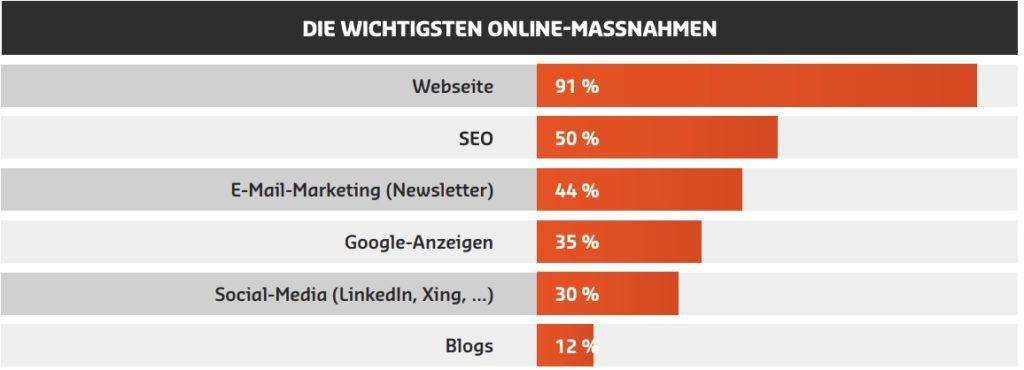 Social Media hat sich mittlerweile in die Top 5 der wichtigsten Online-Maßnahmen im B2B angesiedelt.