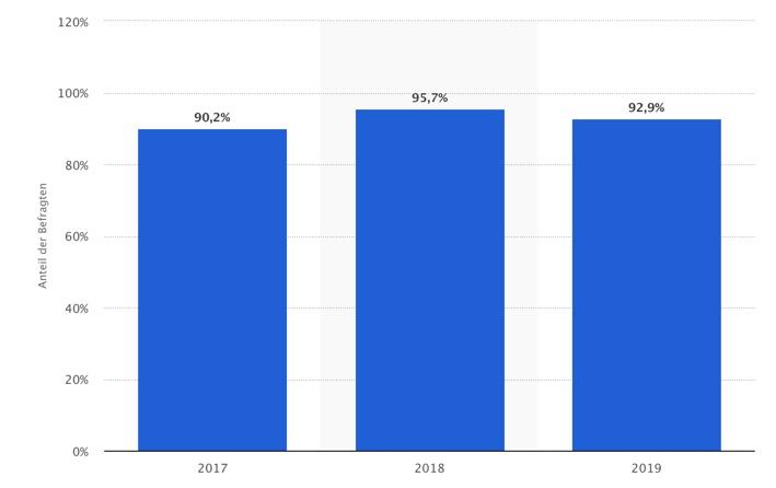 Statista untersuchte die Verwendung von Social Media im B2B Bereich. Die Grafik zeigt, dass 2019 bereits 92,9% der Unternehmen im B2B Social Media verwenden.