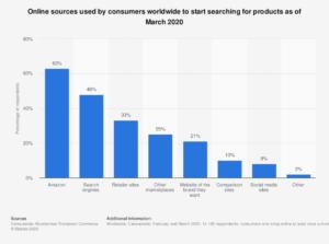 Bild zeigt, welche Quellen User nutzen um nach Produkten zu suchen