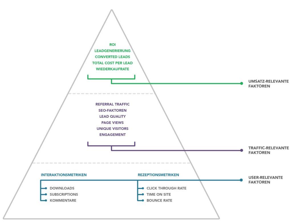 Die Content Performance Pyramide hilft bei einer erfolgreichen Evaluation.