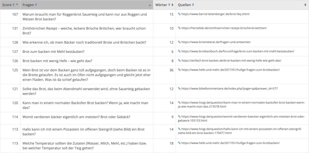 """Der Question Finder von TermLabs generiert die passenden Fragen zum Keyword """"Brot"""" inklusive Quellen."""