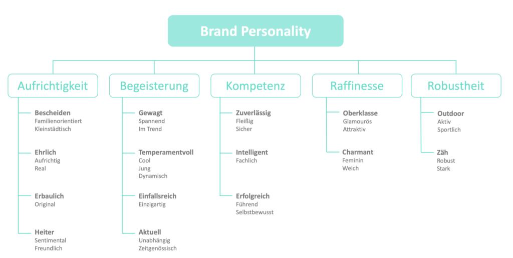 Modell der 5 Dimensionen der Brand Personality