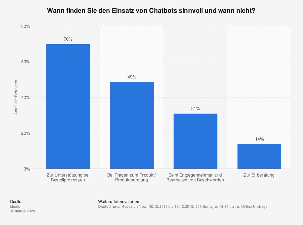 umfrage-zu-sinnvollen-einsatzgebieten-von-chatbots-in-deutschland-2018