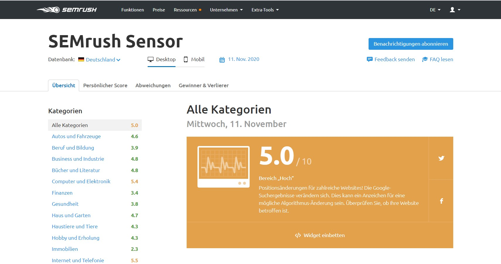 Das Dashboard des SEMrush Sensors