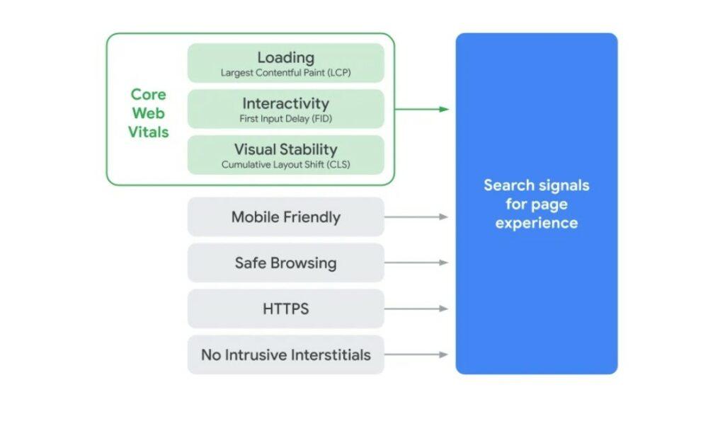Core Web Vitals und weitere Aspekte