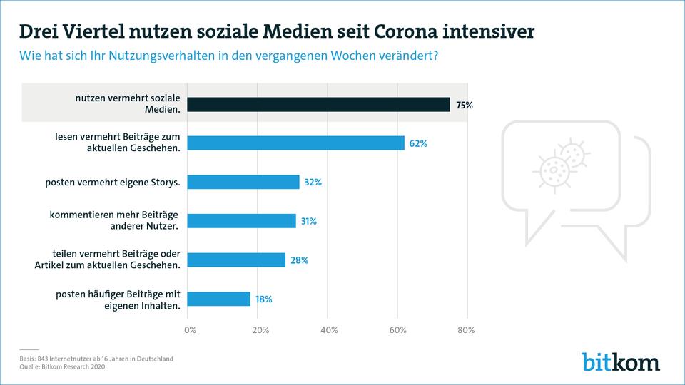 Social Media Trends seit Corona