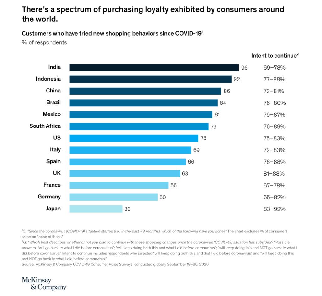 McKinsey Studie Social Media Trends Shopping