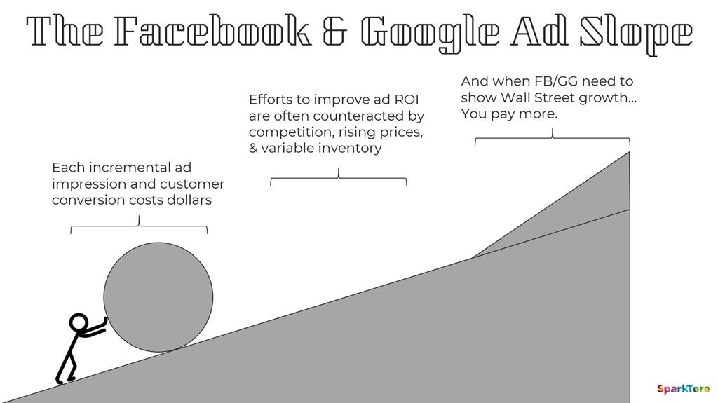 Erfolgskurve für bezahlte Anzeigen als Marketingkanal. Im Vergleich mit anderen Marketingkanälen ist sie nur steil