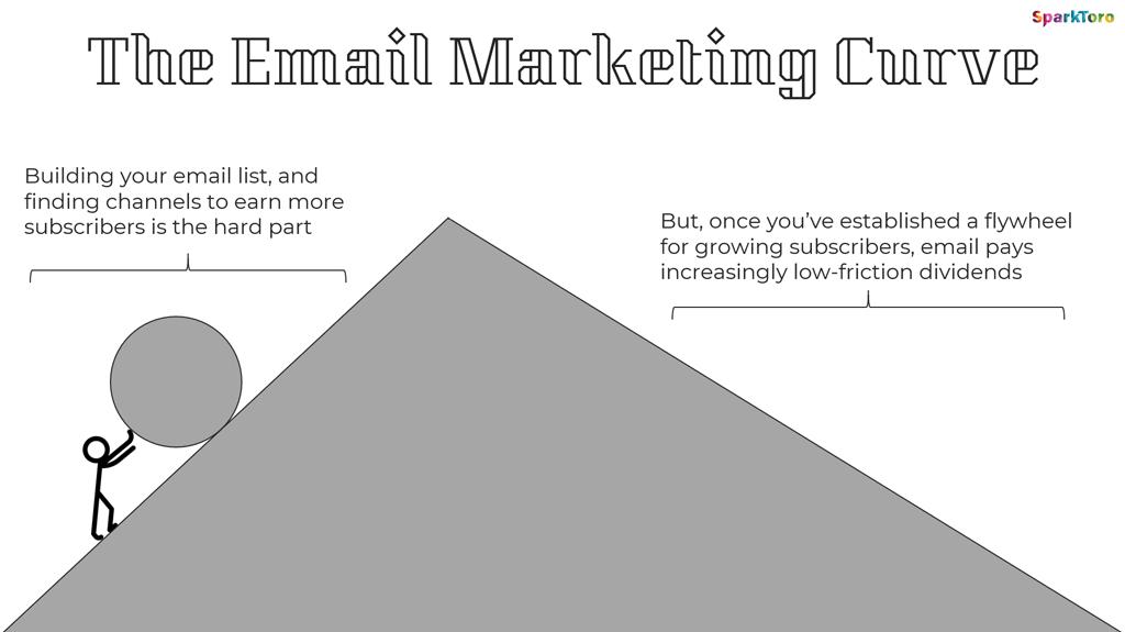 E-Mail-Marketing hat zwar einen steilen Anstieg, ist aber im Vergleich der Marketingkanäle langfristig erfolgreich