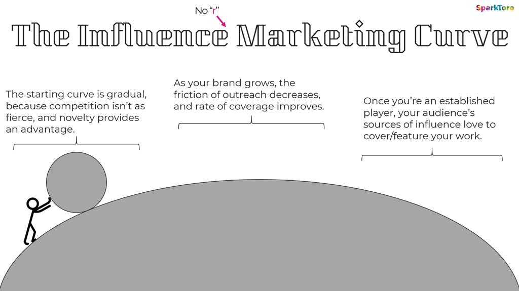 Influence Marketing hat im Vergleich der Marketingkanäle eine relativ flache Kurve