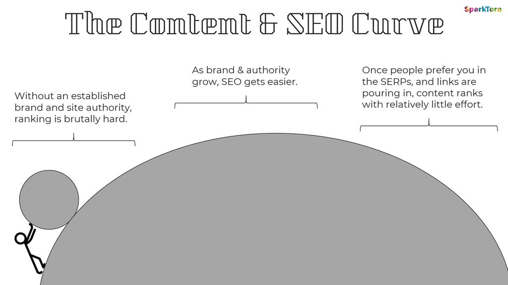 Erfolgskurve für die Marketingkanäle SEO und Content
