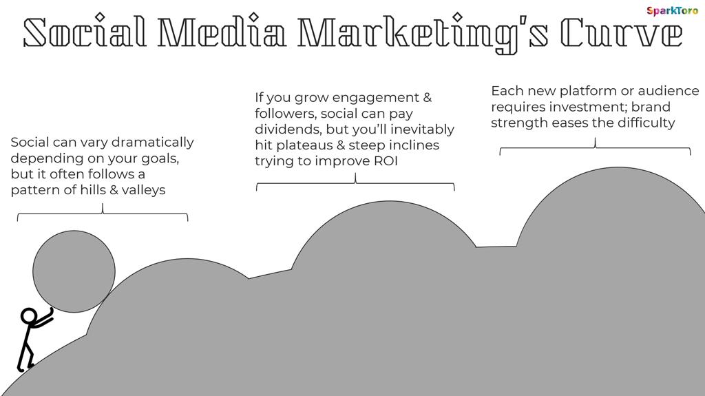 Kurve des Marketingkanals Social Media