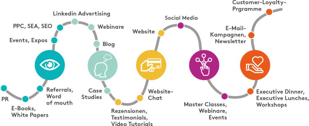 Content Marketing Maßnahmen entlang der Customer Journey