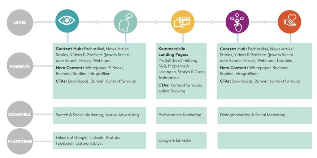 Verlauf der Customer Journey mit passenden Inhalten